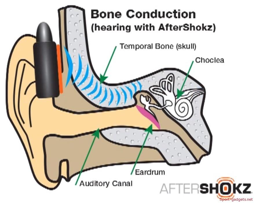 cuffie-conduzione-ossea