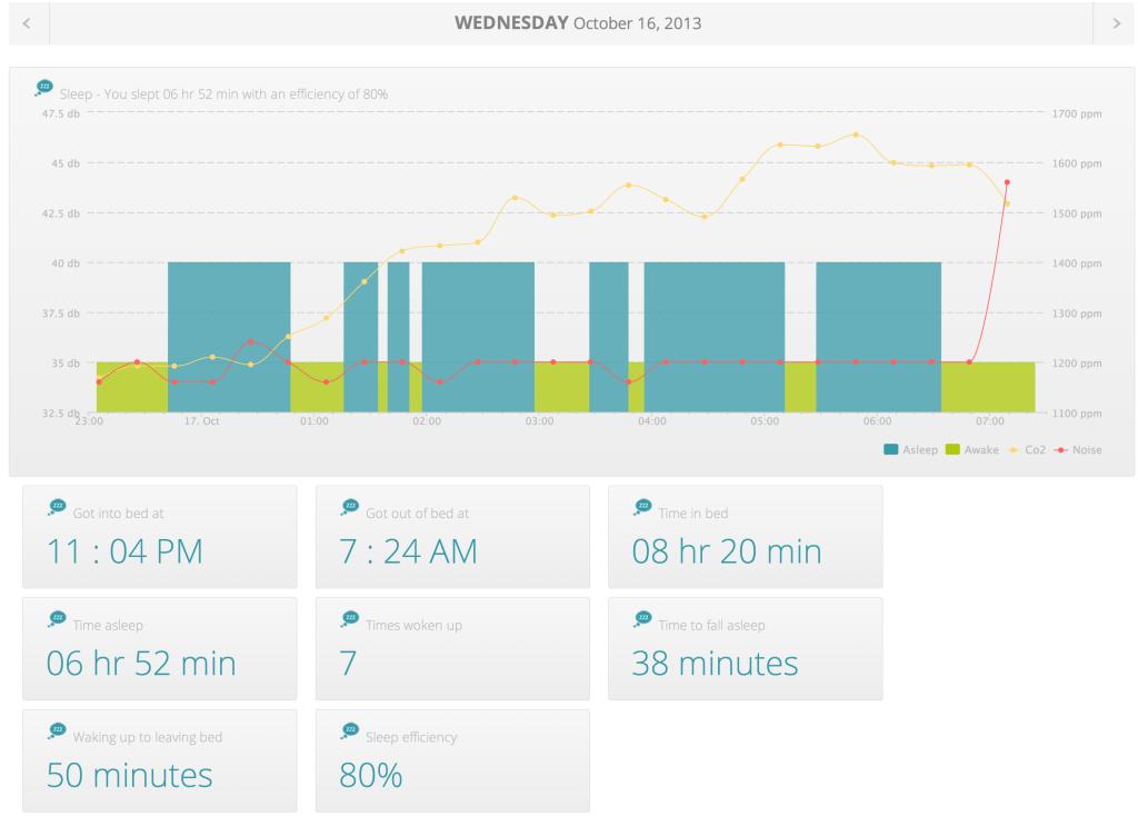 bedscales_graph_sleep