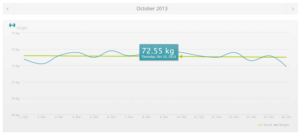bedscales_weight_graph