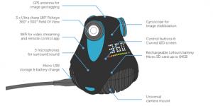 Da Giroptic la prima telecamera Full HD a 360°