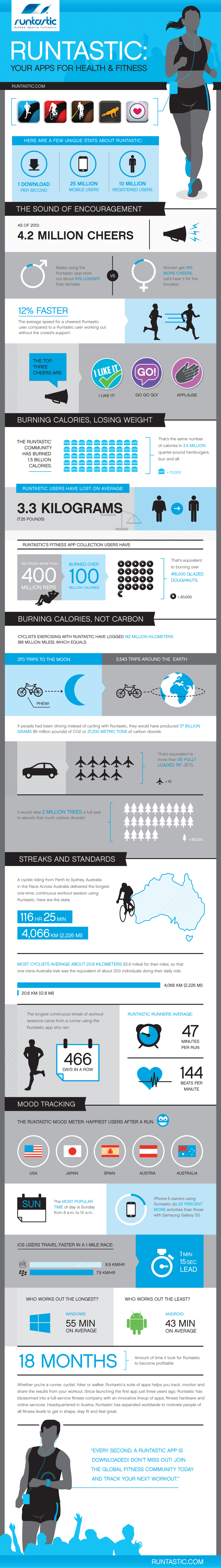 Runtastic-Infographic-Metric