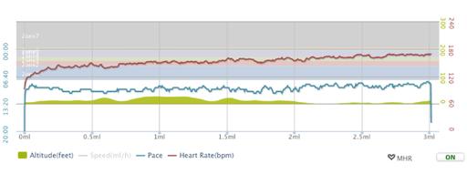 cardio40-graph