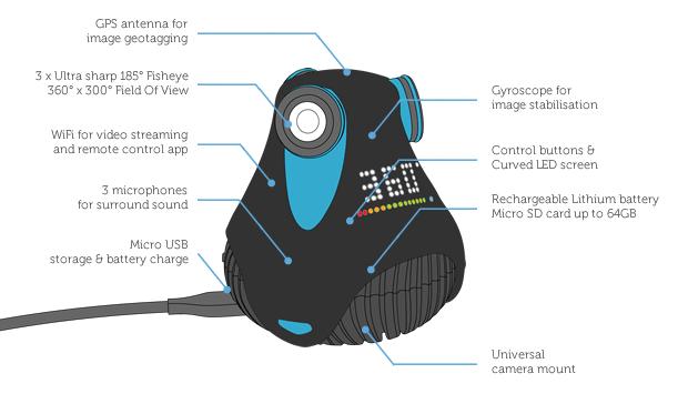 giroptic-360cam-sensors